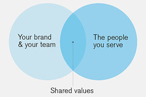 Venn diagram - Your brand and the people you serve share the same values