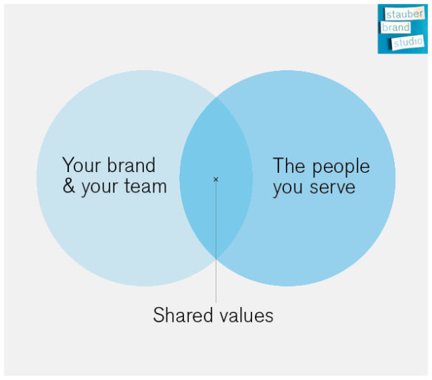 using a purpose framework to help shape your brand